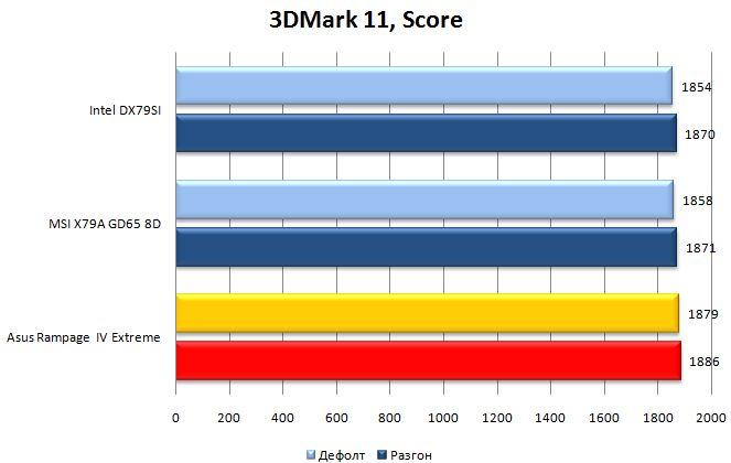 Производительность материнской платы Rampage IV Extreme в 3DMark 11