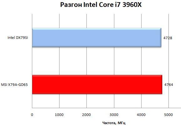 Разгон Core i7 3960X на плате MSI X79A-GD65