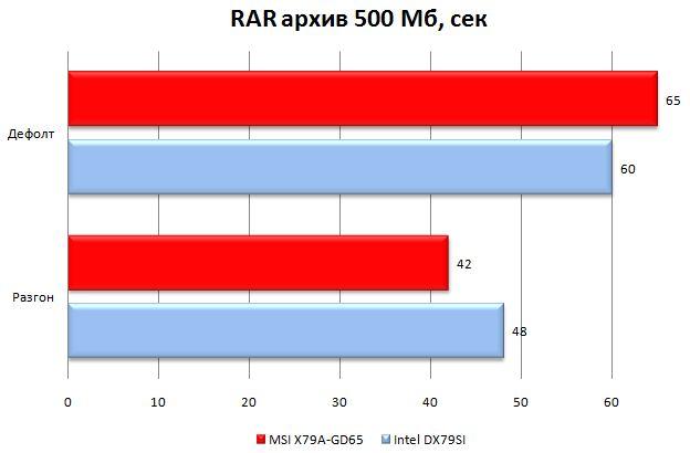 Результат MSI X79A-GD65 в WinRAR