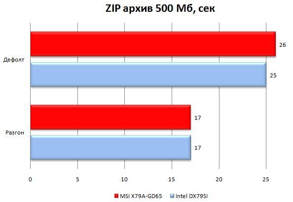 Производительность MSI X79A-GD65 в WinRAR
