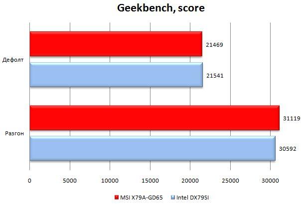 Производительность MSI X79A-GD65 в Geekbench