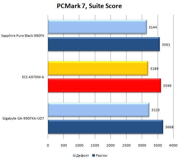 Результат материнской платы ECS A970M-A Deluxe в PCMark 7