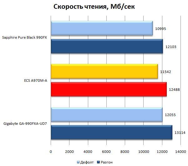 Результат материнской платы ECS A970M-A Deluxe в AIDA64 Extereme Edition