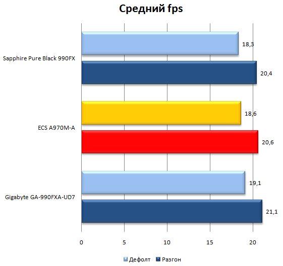 Результат материнской платы ECS A970M-A Deluxe в HandBrake