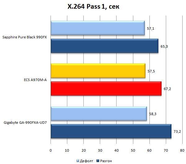 Результат материнской платы ECS A970M-A Deluxe в X.264
