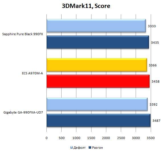 Результат материнской платы ECS A970M-A Deluxe в 3DMark11