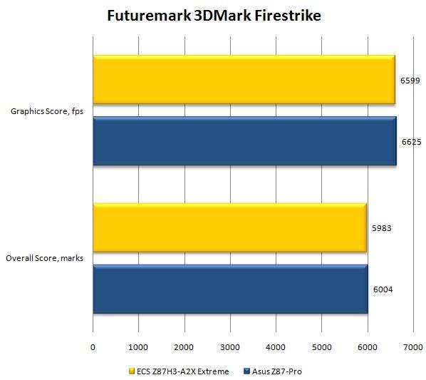 Бенчмарк Extreme 3DMark Firestrike Results