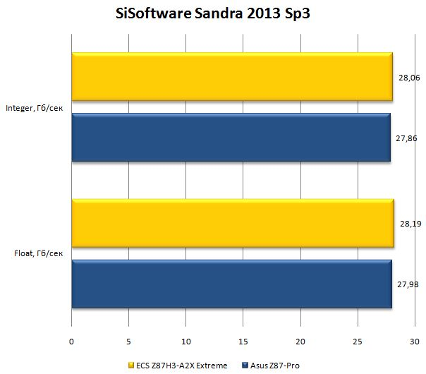 Бенчмарк SiSoftware Sandra 2013 Sp3