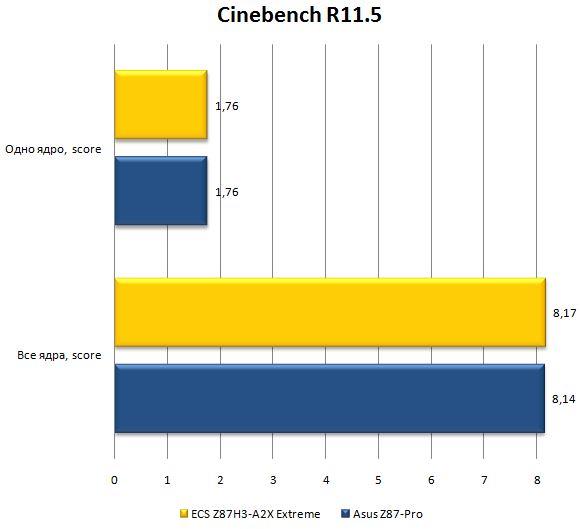 Бенчмарк Cinebench R11.5