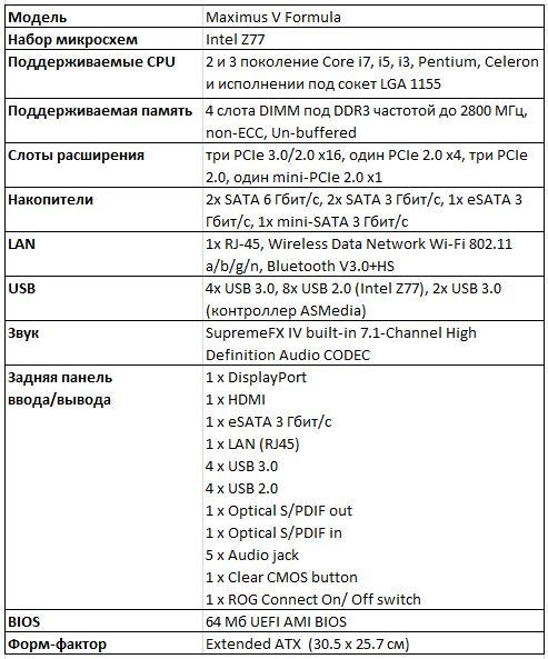 Спецификации Asus Maximus V Formula