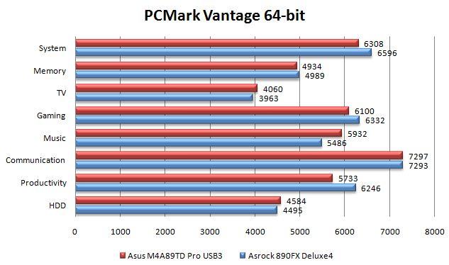 Производительность материнской платы ASRock 890FX Deluxe4 в PCMark Vantage