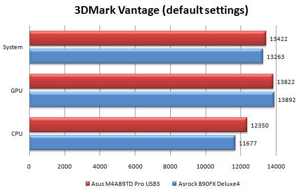 Производительность материнской платы ASRock 890FX Deluxe4 в 3DMark Vantage