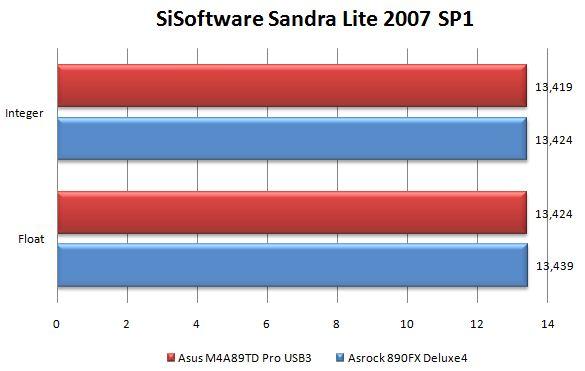 Производительность материнской платы ASRock 890FX Deluxe4 в SiSoftware Sandra