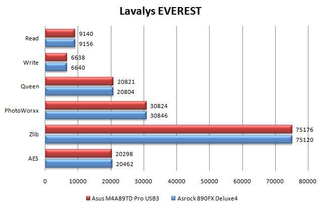 Производительность материнской платы ASRock 890FX Deluxe4 в Everest