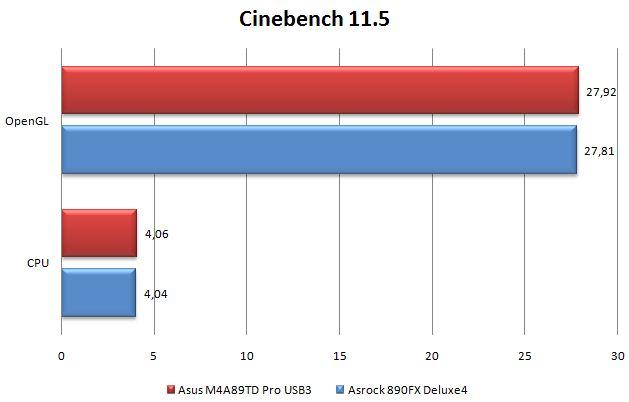 Производительность материнской платы ASRock 890FX Deluxe4 в Cinebench