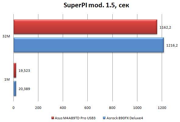 Производительность материнской платы ASRock 890FX Deluxe4 в SuperPI
