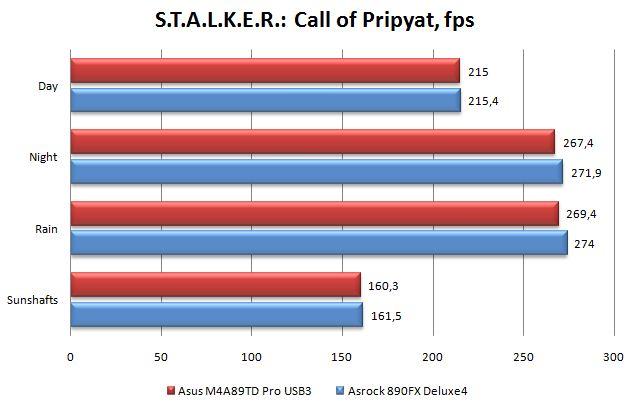 Производительность материнской платы ASRock 890FX Deluxe4 в S.T.A.L.K.E.R.: Call of Pripyat
