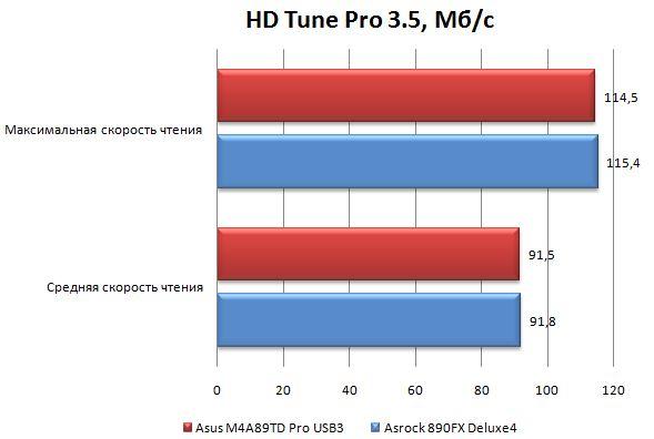 Производительность материнской платы ASRock 890FX Deluxe4 в HD Tune