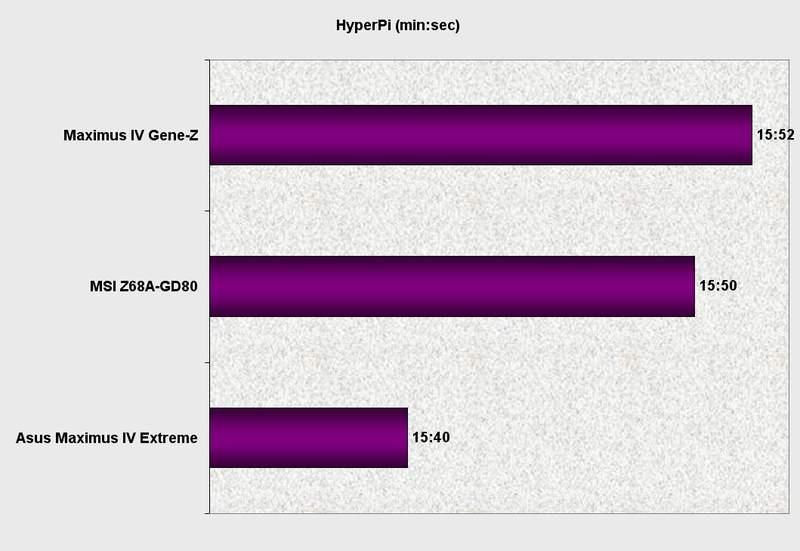 Производительность материнской платы Asus Maximus IV Gene-Z в HyperPi