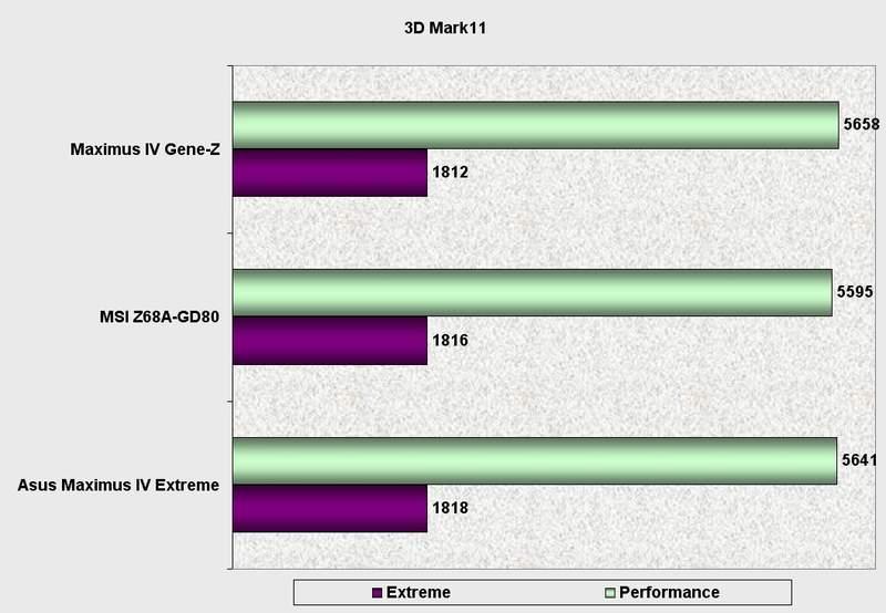 Производительность материнской платы Asus Maximus IV Gene-Z в 3DMark11