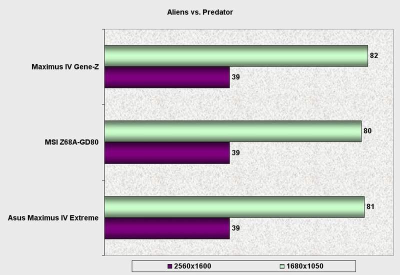 Производительность материнской платы Asus Maximus IV Gene-Z в Aliens vs. Predator