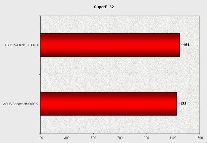 Производительность материнской платы Asus Sabertooth 990FX в SuperPI 32M