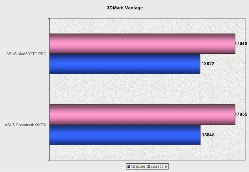 Производительность материнской платы Asus Sabertooth 990FX в 3DMark Vantage