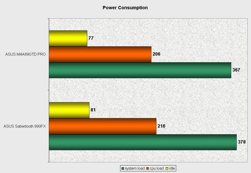 Энергопотребление материнской платы Asus Sabertooth 990FX