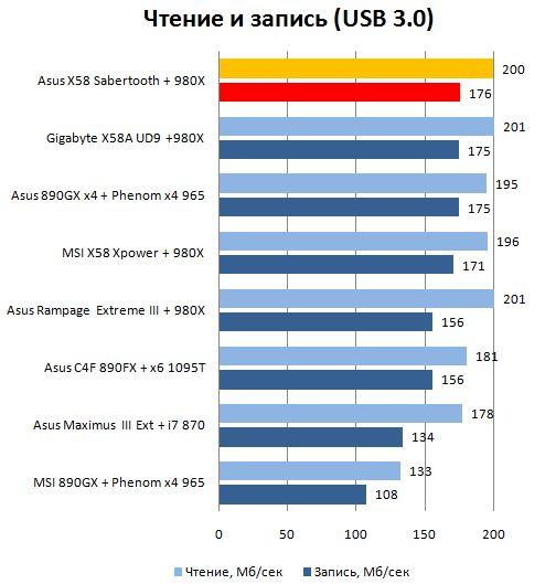 Производительность USB 3.0 платы Asus TUF Sabertooth X58