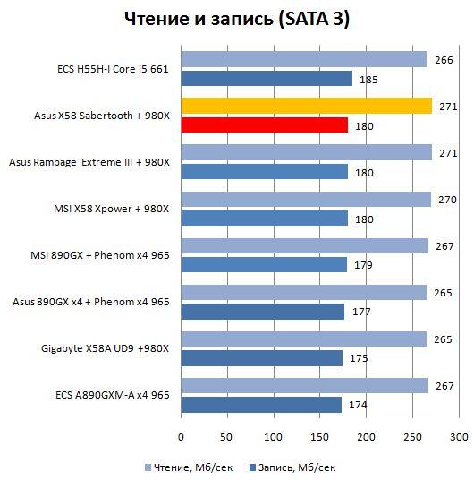 Производительность SATA3 платы Asus TUF Sabertooth X58
