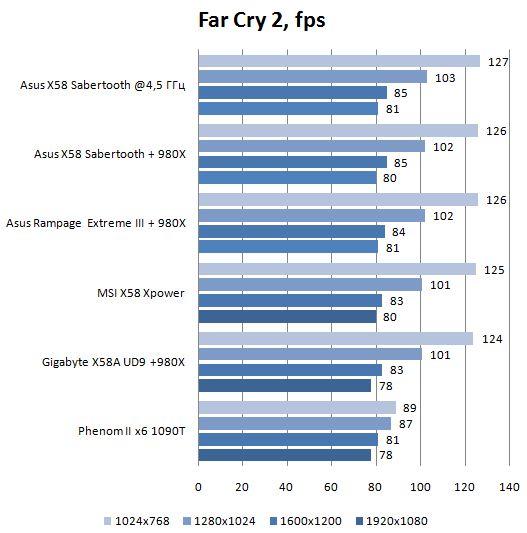 Производительность материнской платы Asus TUF Sabertooth X58 в Far Cry 2