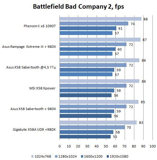 Производительность материнской платы Asus TUF Sabertooth X58 в Battlefield Bad Company 2