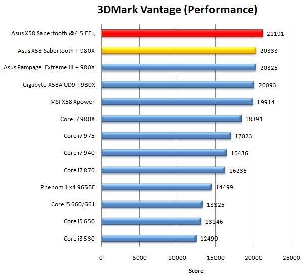 Производительность материнской платы Asus TUF Sabertooth X58 в 3DMark Vantage Performance