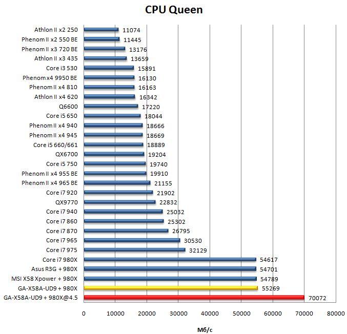 Производительность материнской платы Gigabyte GA-X58A-UD9 в CPU Queen