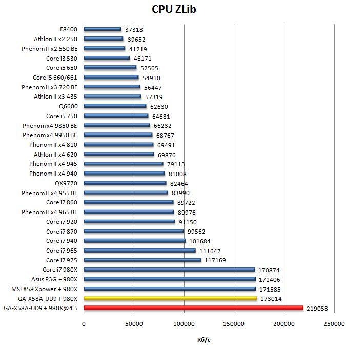 Производительность материнской платы Gigabyte GA-X58A-UD9 в ZLib