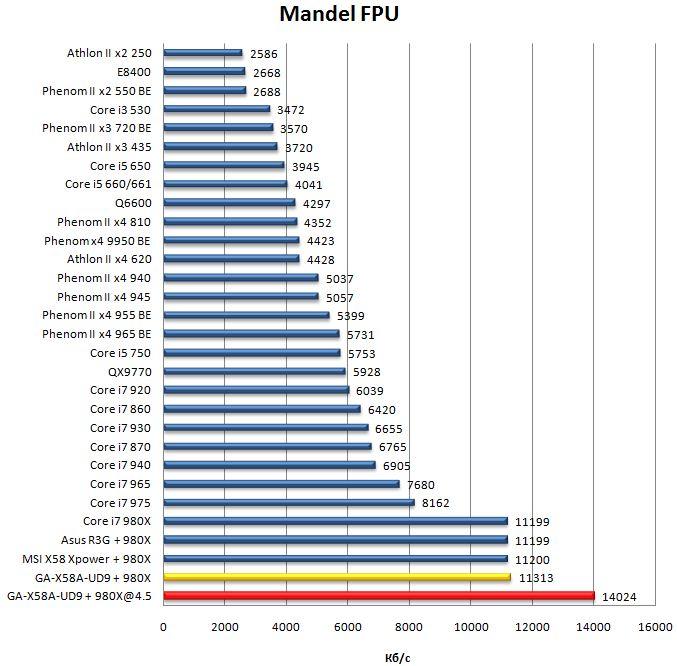 Производительность материнской платы Gigabyte GA-X58A-UD9 в Mandel FPU