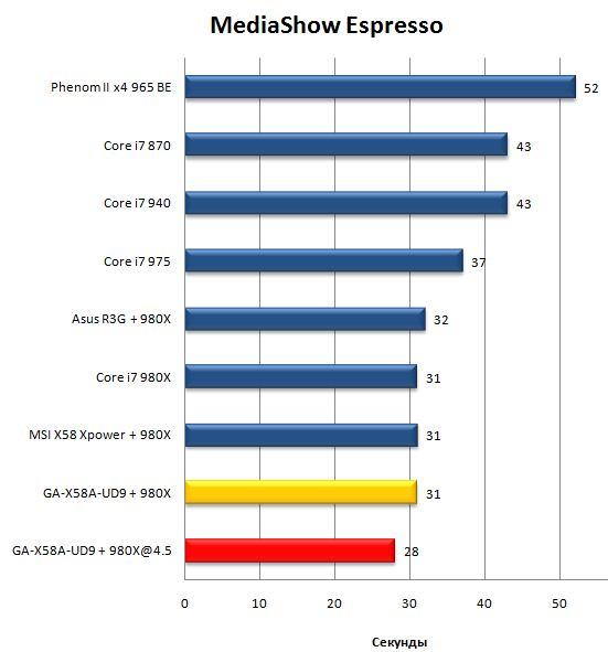 Производительность материнской платы Gigabyte GA-X58A-UD9 в MediaShow Espresso