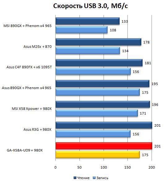 Производительность материнской платы Gigabyte GA-X58A-UD9 при работе с USB 3.0