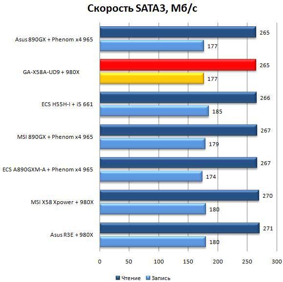 Производительность материнской платы Gigabyte GA-X58A-UD9 при работе с SATA6G