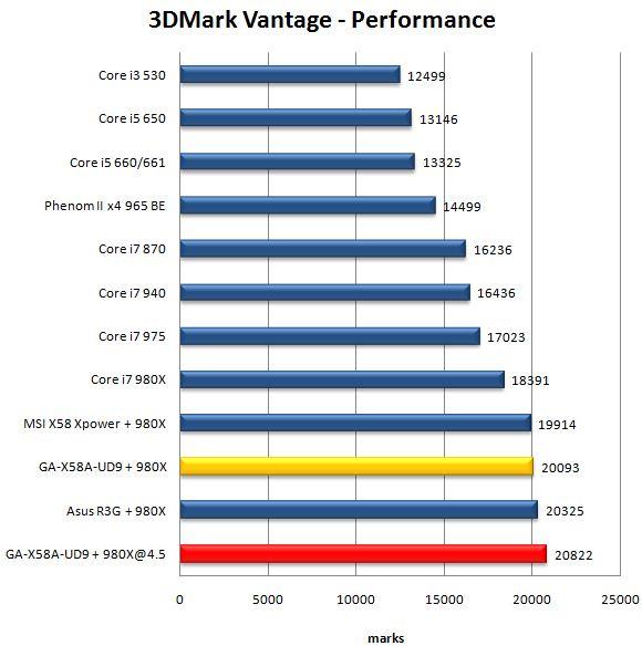 Производительность материнской платы Gigabyte GA-X58A-UD9 в 3DMark Vantage