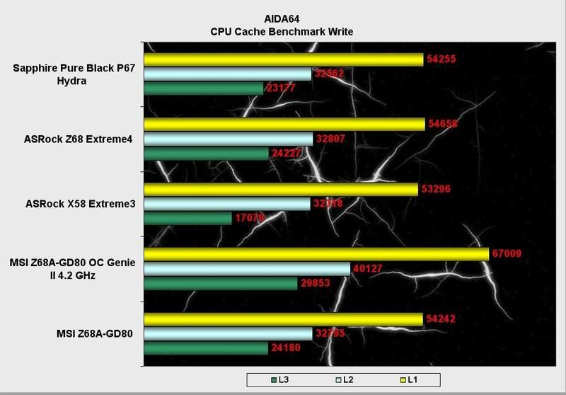 Производительность материнской платы MSI Z68A-GD80 в AIDA64