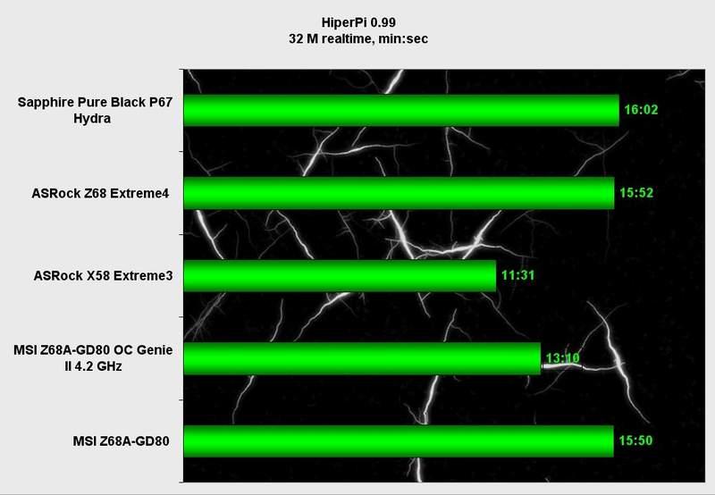 Производительность материнской платы MSI Z68A-GD80 в HiperPi