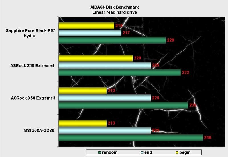 Производительность материнской платы MSI Z68A-GD80 в AIDA64 Disk Benchmark