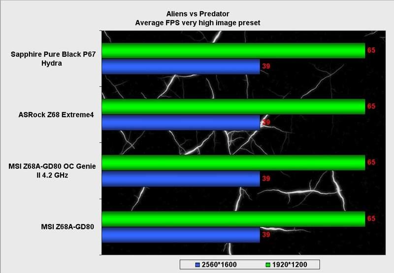 Производительность материнской платы MSI Z68A-GD80 в Alliens vs Predator