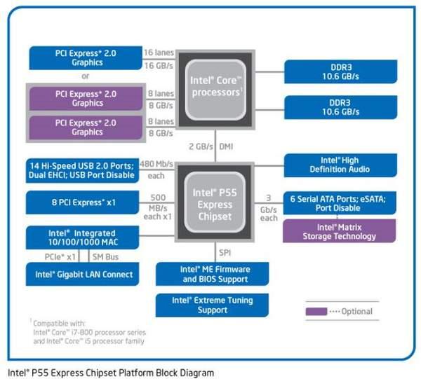 Блок схема набора микросхем P55