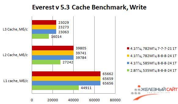 Производительность Maximus III Formula в Cache Benchmark (запись)