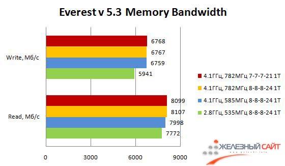 Производительность Maximus III Formula в Memory Bandwidth