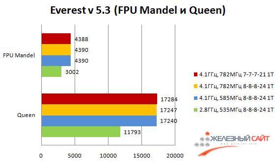 Производительность Maximus III Formula в тестах FPU Mandel и Queen