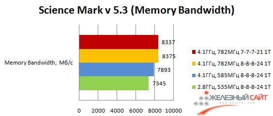 Производительность Maximus III Formula в ScienceMark - Memory Bandwidth