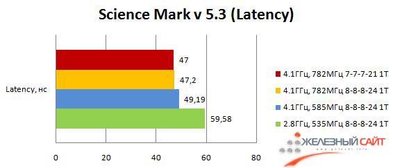 Производительность Maximus III Formula в ScienceMark - Latency